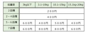 重量と送料画像